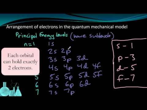 Atomic Orbitals Solutions Examples Worksheets Videos