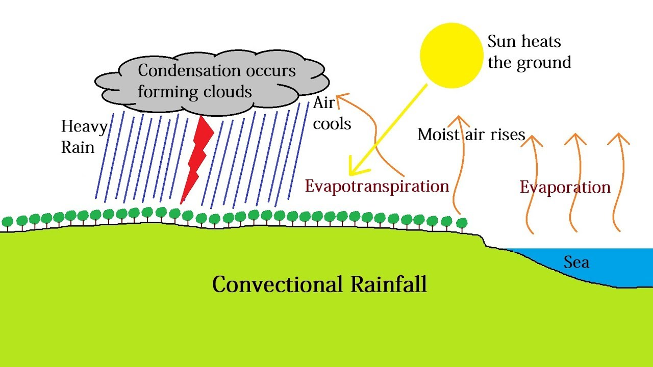 hight resolution of convectional rainfall and the intertropical convergence zone