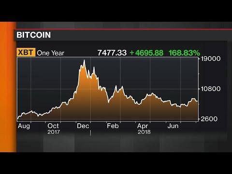 Bitcoin Clawback Puts Focus on Futures Regulation