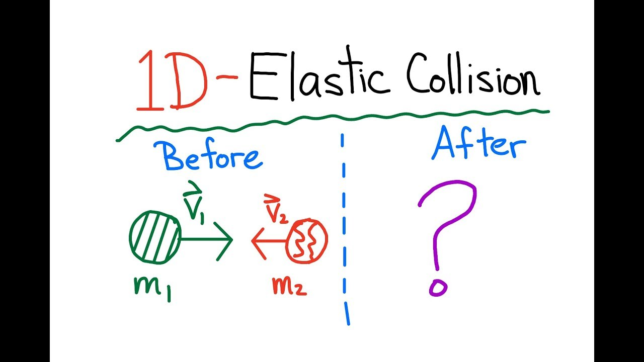 One Dimensional Elastic Collisions Youtube