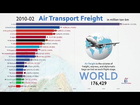 Top 20 Country Total Air Freight (Cargo) Ranking History (1970-2019)