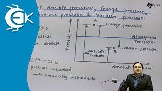 Definitions of Absolute Pressure, Gauge Pressure, Atmospheric Pressure and Vacuum Pressure