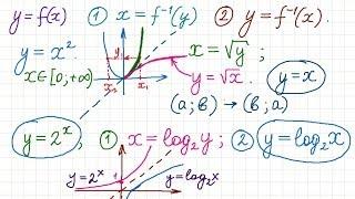 Понятие обратной функции