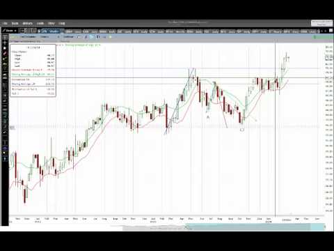 How to Move Stop Losses With a Moving Average Channel