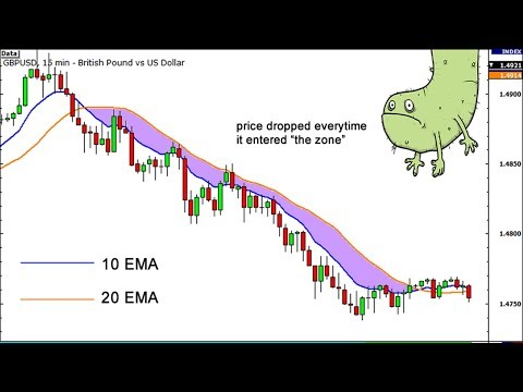 How To Trade Moving Average Dynamic Area Support Or Resistance (MA) Crossover Forex Trading Strategy