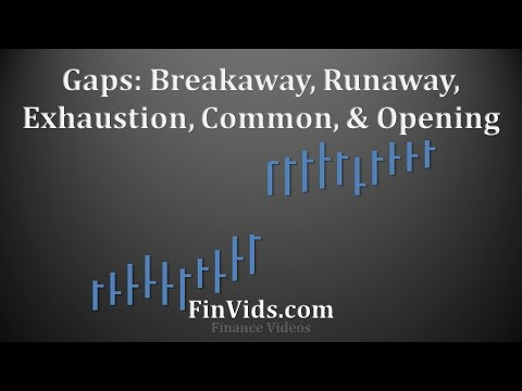 Price Gaps: Breakaway, Continuation, Exhaustion, & Common Gaps