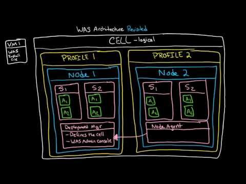 WAS Architecture: Demystifying Cells, Profiles, Nodes, Servers, Clusters, And Federation