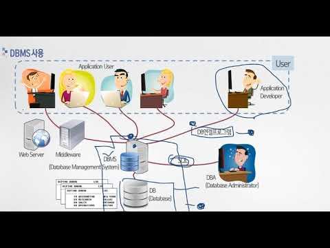 [비전공자를 위한 SQL 입문] 01 데이터베이스 개념 및 기본 용어