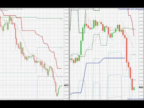 chandelier-stops-indicator-for-mt4---forex-trading-gbpusd-march23