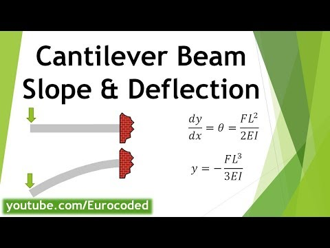 Deflection & Slope - Cantilever Beam With A Point Load At The Free End
