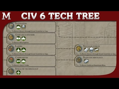 Civilization 6 - Tech Tree - All Civ 6 Techs - Info and Detailed Tooltips