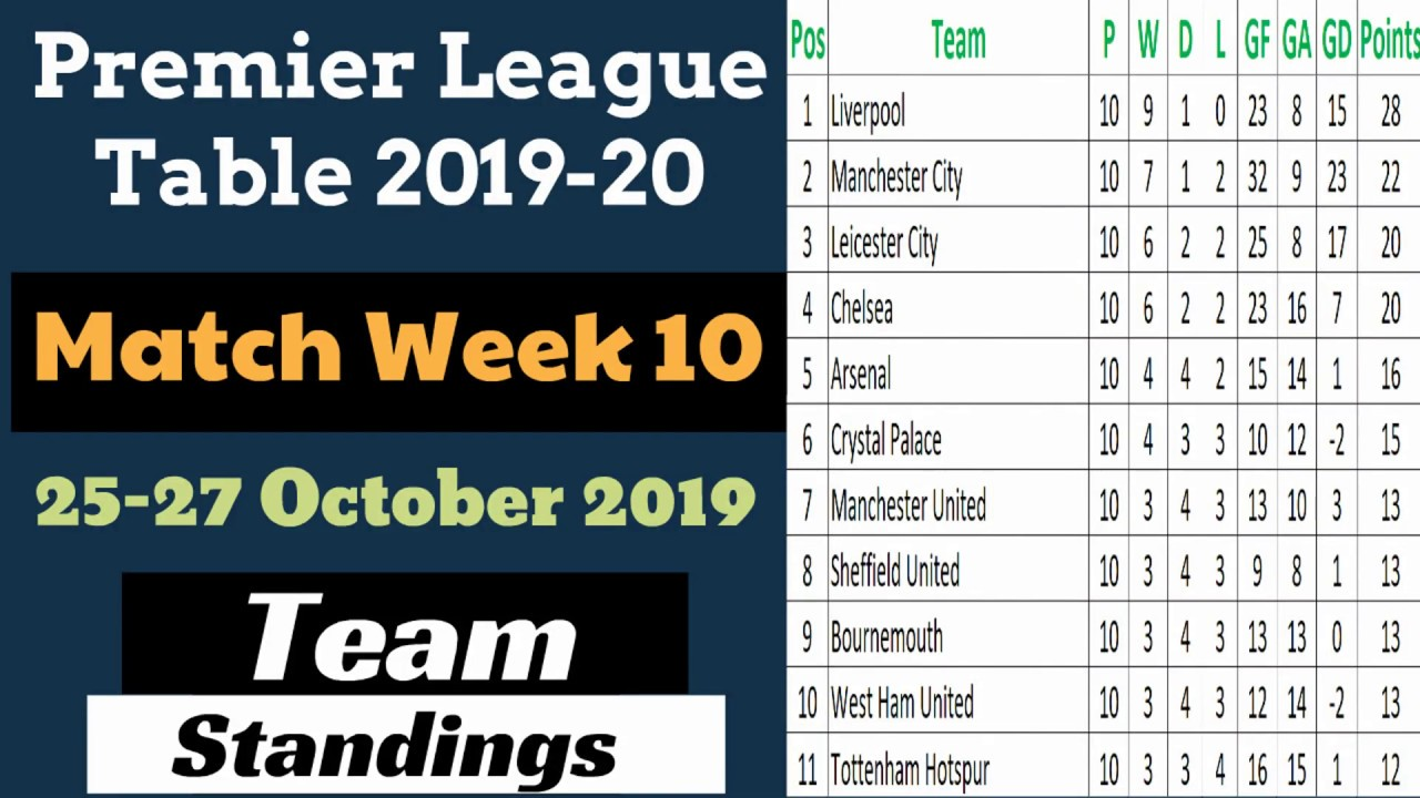EPL Points Table Matchweek 10. Premier League Results Team ...