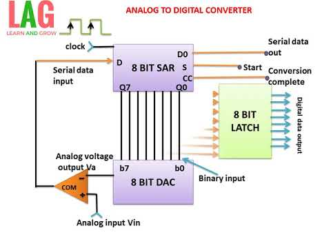 Analog To Digital Converter(हिन्दी )