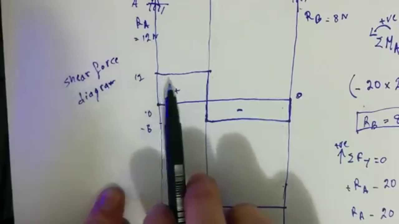 Bending Moment And Shear Force Diagram Sfd Bmd Youtube Udl