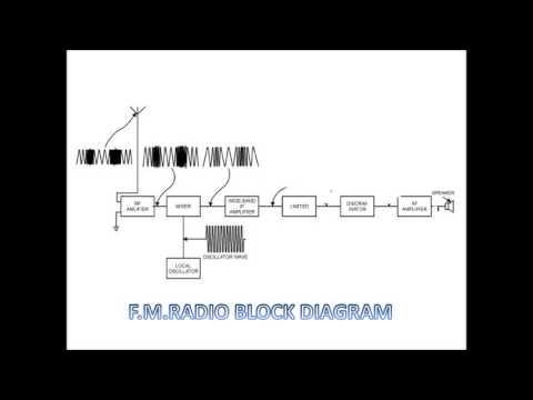 ELL 100 Assignment 2 - FM Radio Receiver Circuit