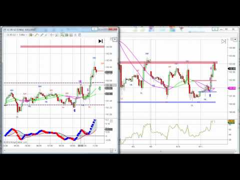 Day Trading Crude Oil Futures Video +$1000 | Live Trading Room