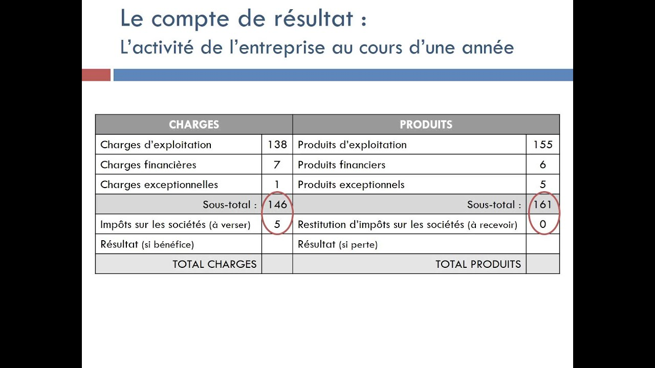 comment mesurer cv variable