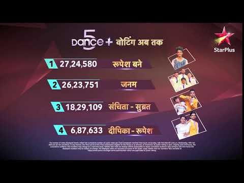 Dance+ 5   Voting Update As Of 20th February