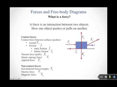 forces and free body diagrams youtube Lift Force Free Body Diagram
