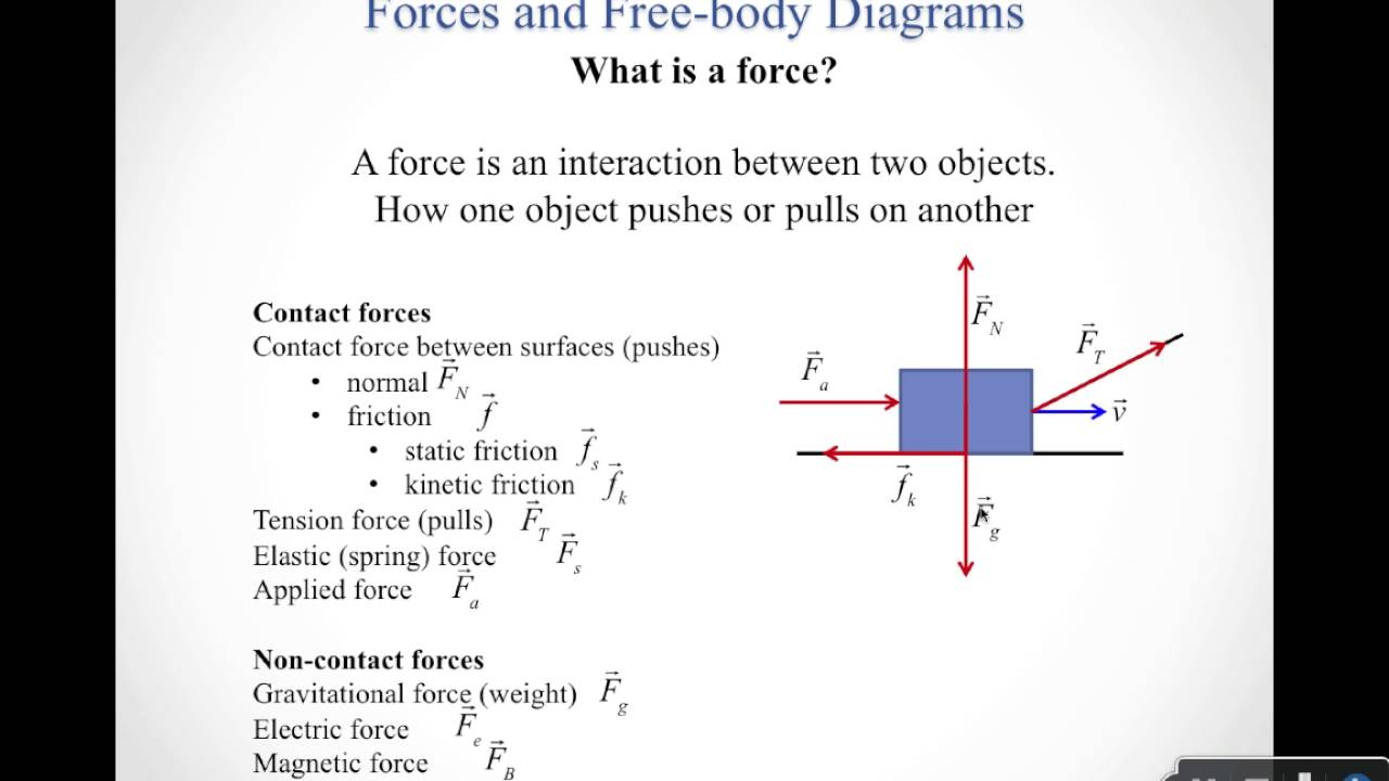 hight resolution of forces and free body diagrams