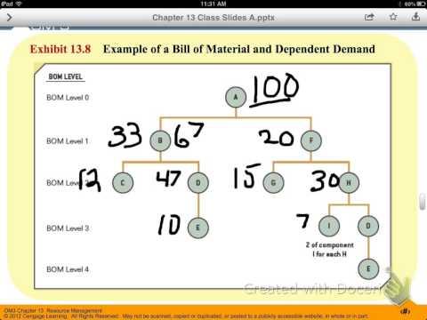 Dependent Demand Calculation Illustration