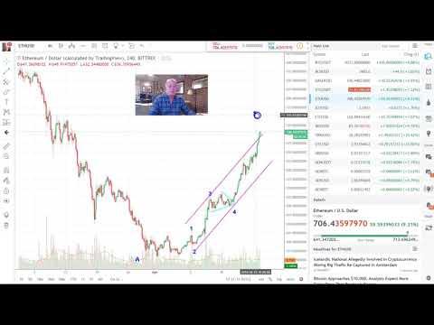 Bitcoin and Crypto Technical Analysis 4/24/18