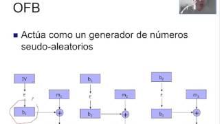 Seguridad - Algoritmos de cifrado