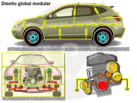 Evolución del diseño; plataforma común y modular (2/2)