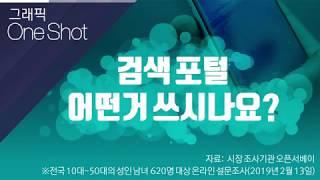 검색포털 점유율 1위는 네이버 검색 만족도 1위는