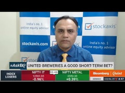 View on United Breweries Ltd : StockAxis
