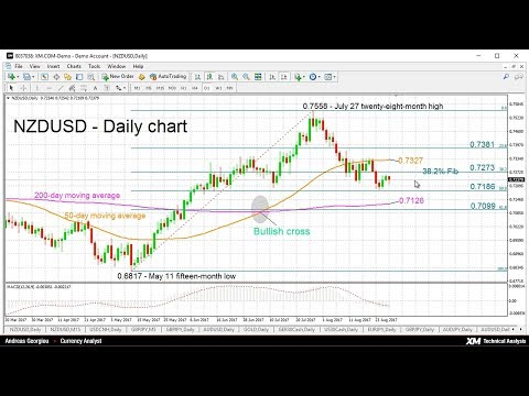 Technical Analysis: 29/08/2017 - NZDUSD bearish bias; price in between two MAs