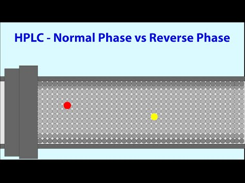HPLC  - Normal Phase vs Reverse Phase HPLC - Animated