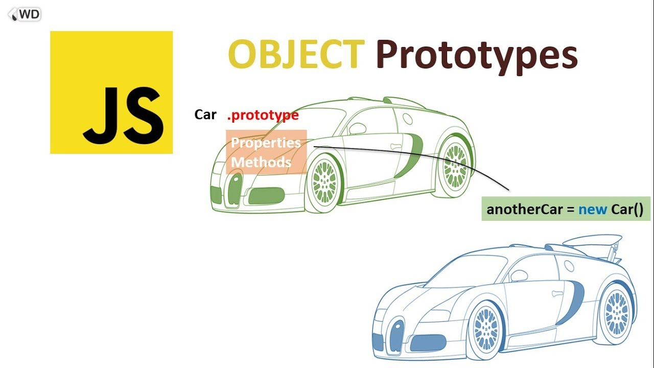 Image result for prototype javascript