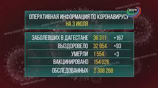 В Дагестане коронавирус подтвердился еще у 167 человек