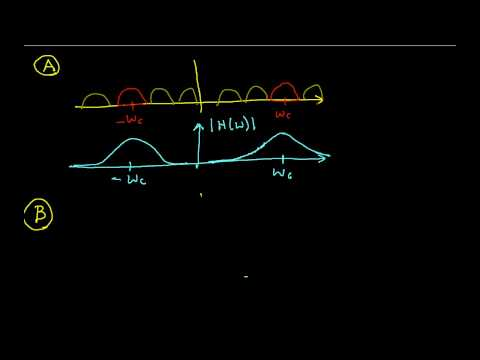 AM Modulation and Demodulation (Edited)