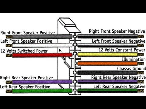 hqdefault car stereo wiring explained in detail youtube 2000 sonata radio wiring harness color codes at bakdesigns.co