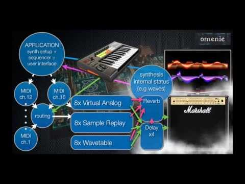 Raspberry Pi Music Synthesis : big fat overview