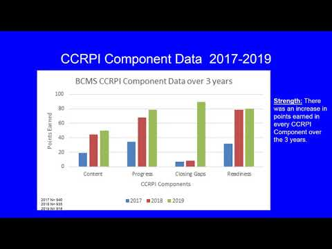 SonyaOwens Burke County Middle School Data Overview