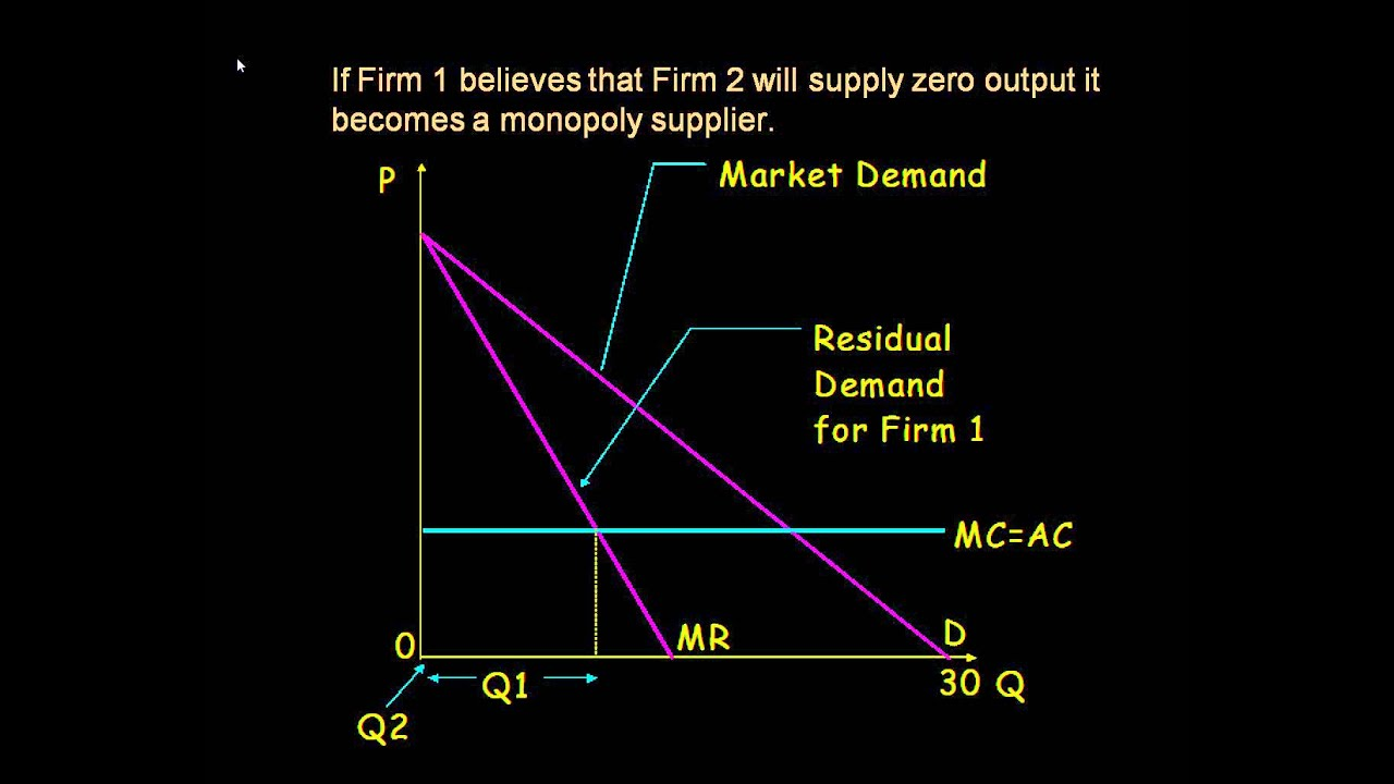 Nash equilibrium dating and cournot duopoly