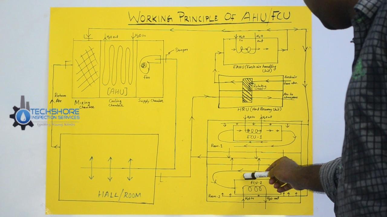 air handling unit diagram [ 1280 x 720 Pixel ]