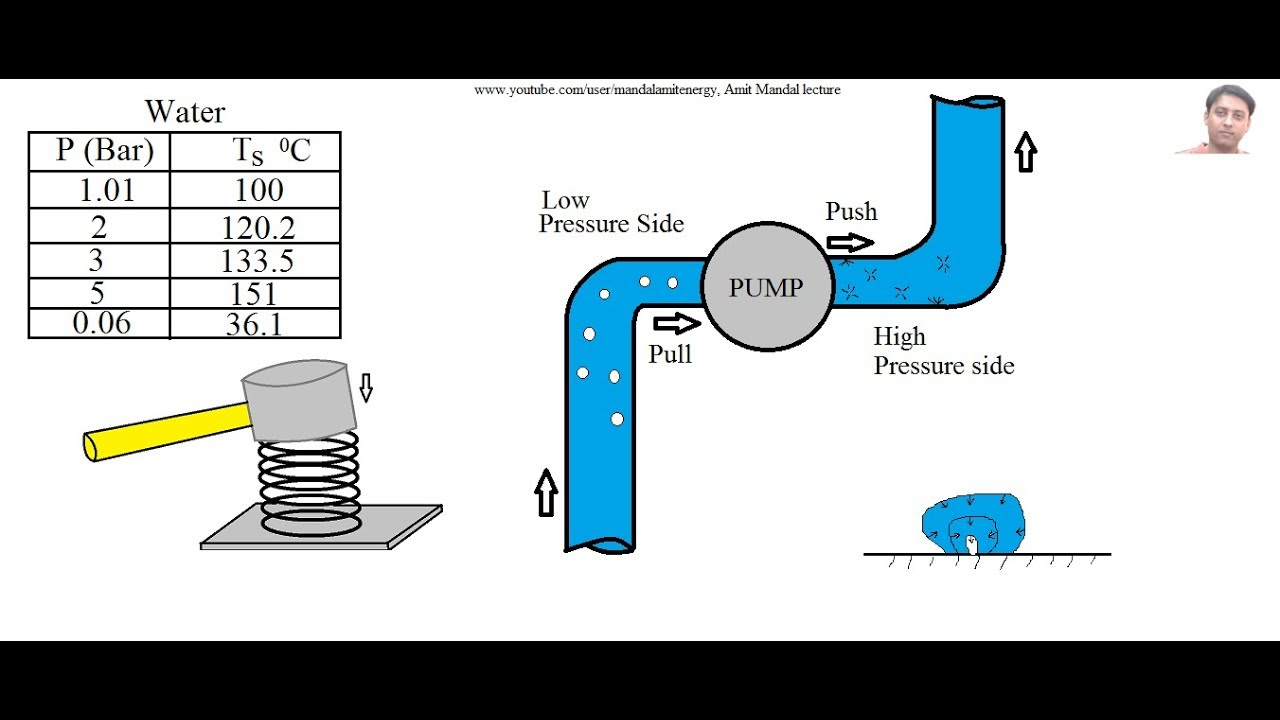 Cavitation in pumps