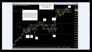 How To trade Support And Resistance Forex Flips, Price Pivot Zones