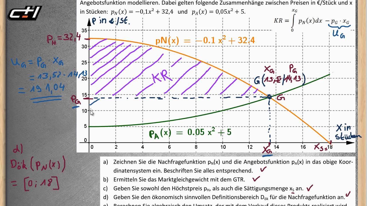 Angebotsfunktion Formel