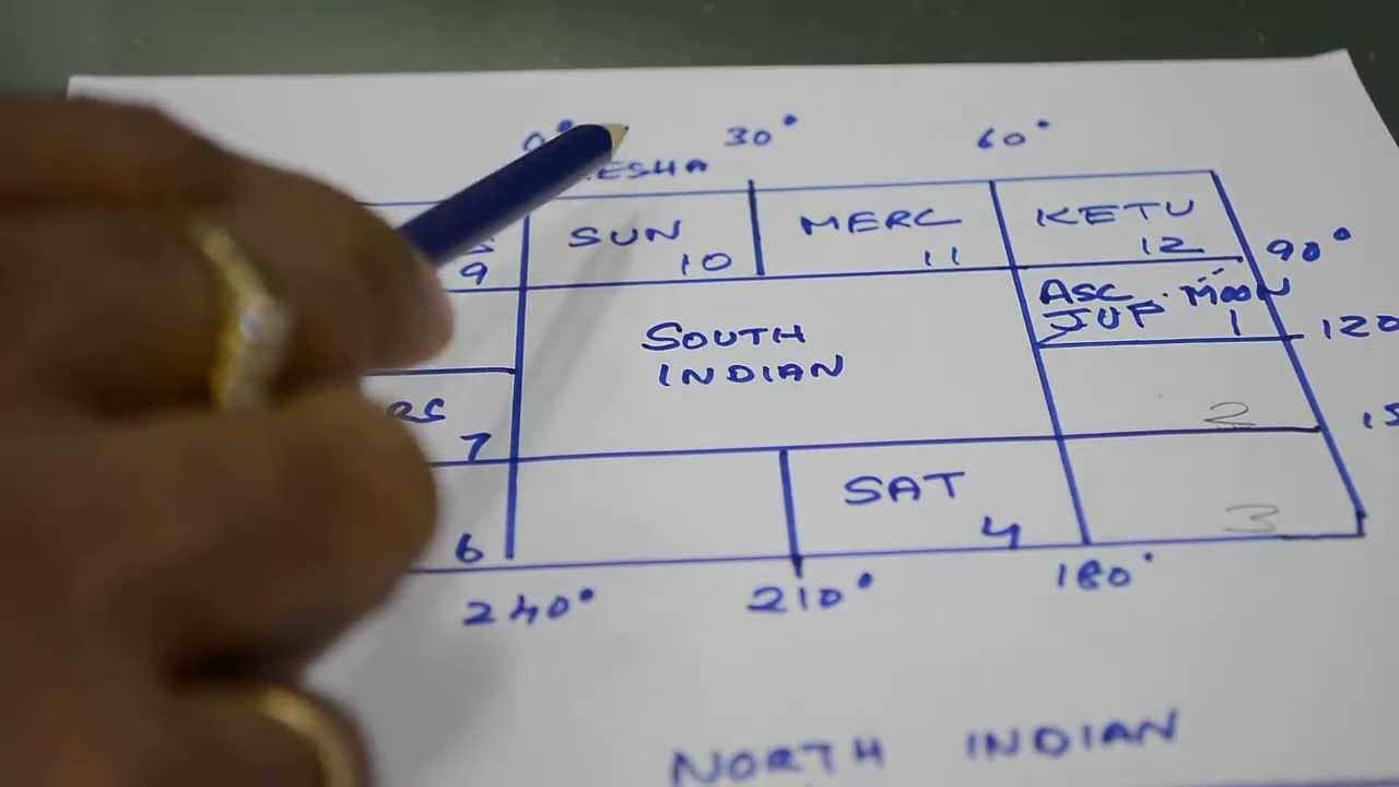 South indian vs north indian horoscopes the difference youtube nvjuhfo Gallery
