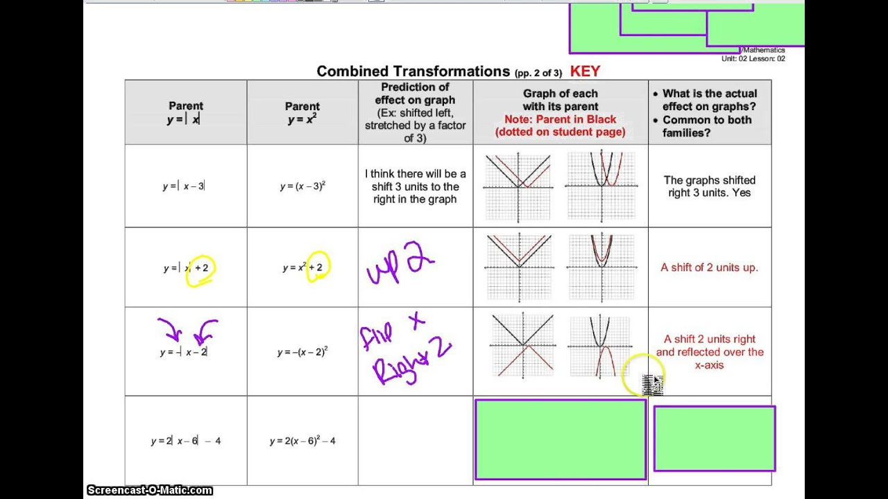 A2 Combined Parents Notes Transformations Worksheet Youtube