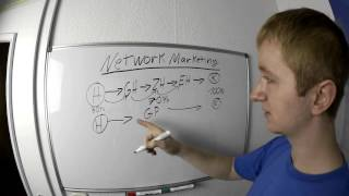 Wie funktioniert Network Marketing? Wo kommt das Geld her?