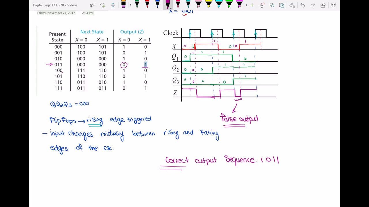 hight resolution of timing diagram for a sequential circuit