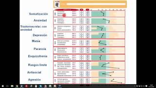 PAI. Inventario de Evaluación de la Personalidad , uso e interpretación