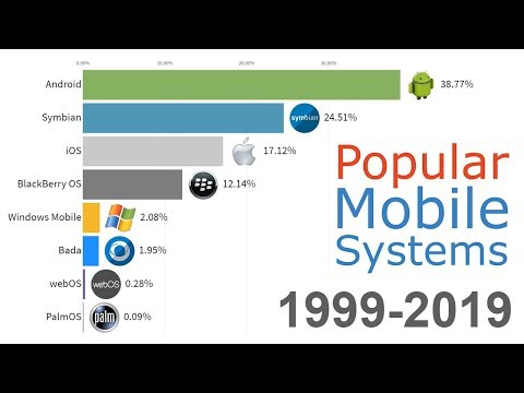 (UPDATED!) Most Popular Mobile OS 1999 - 2019