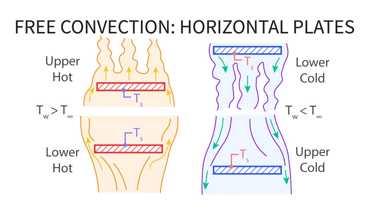 What is convection. Free convection 16